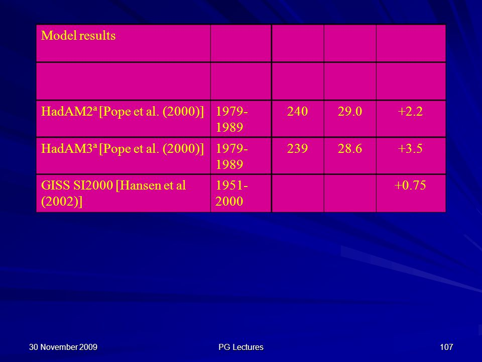 GISS SI2000 [Hansen et al (2002)] 1951-2000 +0.75